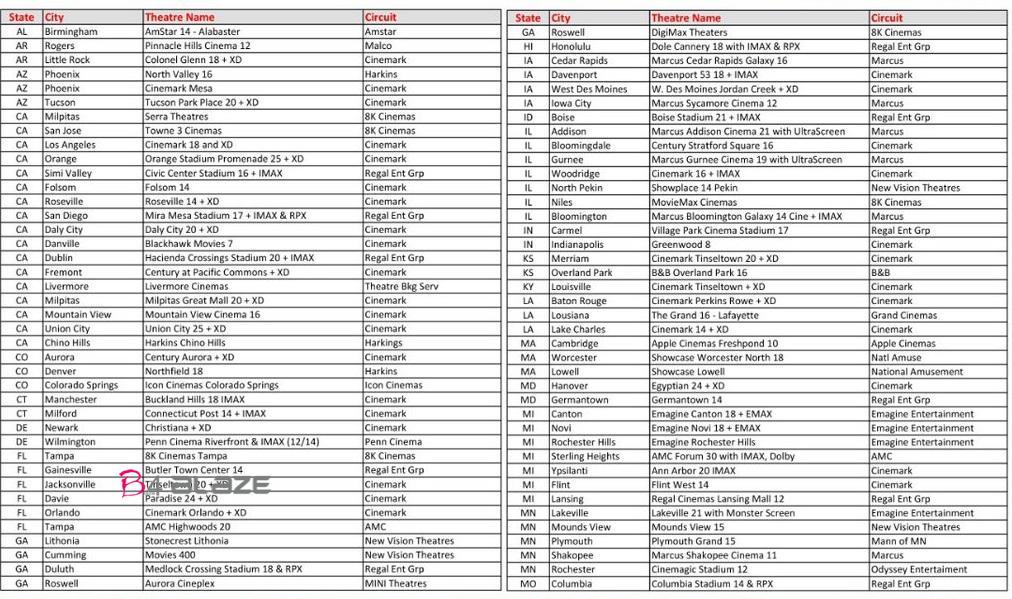 Sarkar movie USA Theater List